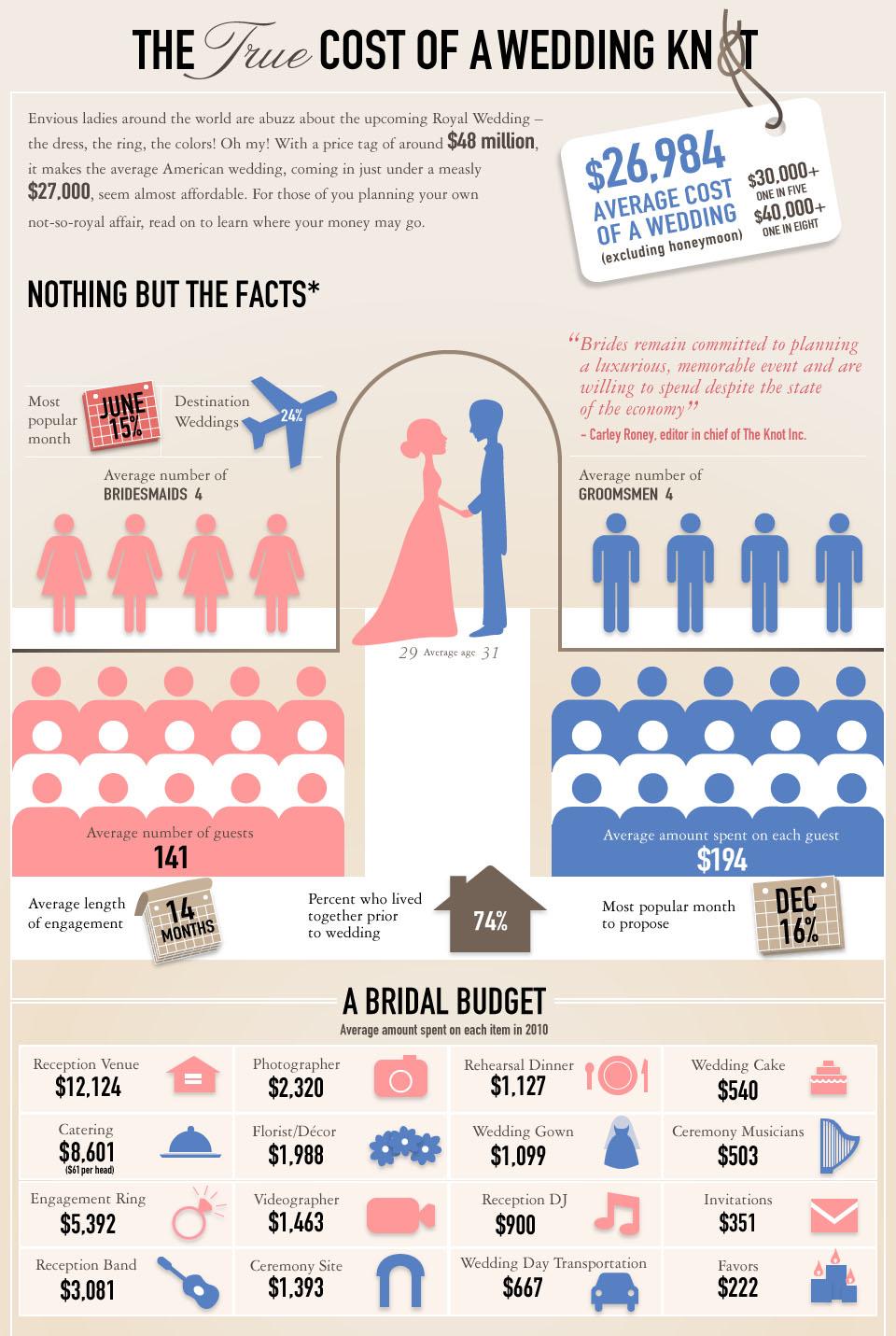 Hochzeitskosten Übersicht